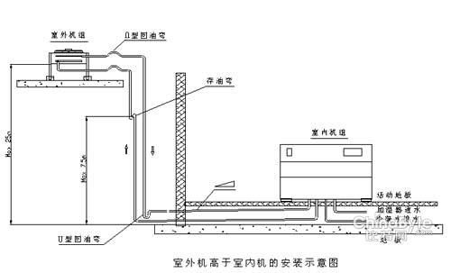 计算机机房施工设计几点技术规范要求